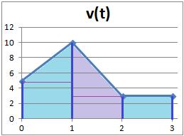 fórmula de la velocidad en un movimiento rectilíneo uniforme
