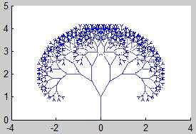 fractales autosemejantes: definiciones, teoremas, teorema del punto fijo de Banach, compacto, límite, atractor, semejanza, aplicaciones contractivas, sistema de funciones iteradas, ejemplos, Sierpinski, Koch, imágenes