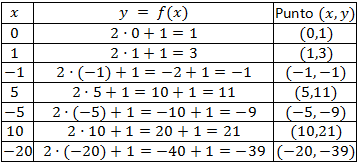 representar gráficas de funciones
