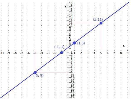 representación de gráficas de funciones