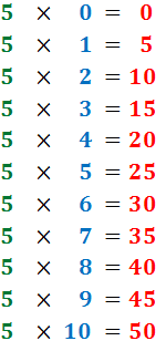 Ejercicios interactivos de las tablas de multiplicar: tabla de multiplicar del 2, del 3, del 4, del 5, del 6, del 7, del 8, del 9 y del 10. Examen en línea. Actividades interactivas para secundaria. Herramientas TIC para el aula. Ejercicios de auto-evaluación.