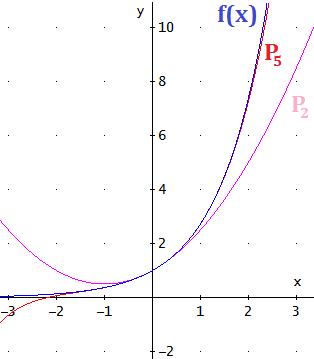 Brook Taylor: biografía, el polinomio de Taylor y                          demostración de la Fórmula de Taylor (con ejemplos de                              aplicación