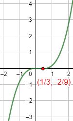 Enunciamos y demostramos la regla o criterio de la primera derivada y proporcionamos algunos ejemplos. El criterio proporciona la monotonía de la función y deducir la existencia de extremos relativos (máximos y mínimos). Matemáticas. Análisis y cálculo diferencial.
