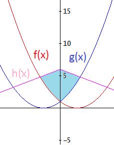 Que son funciones primitivas en calculo integral