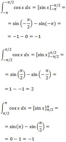 integrales definidas: cálculo de áreas (regiones) del plano: ejercicios resueltos. Áreas entre gráficas de funciones. Introducción a la integral impropia de Riemann
