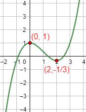 Enunciamos y demostramos el criterio de la segunda derivada y proporcionamos un par de ejemplos de su aplicación. Extremos relativos (máximos y mínimos). Cálculo diferencial. Matemáticas.