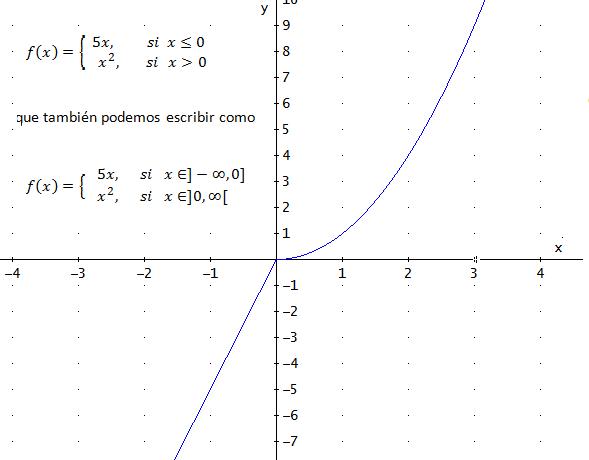 ejemplo de función a trozos