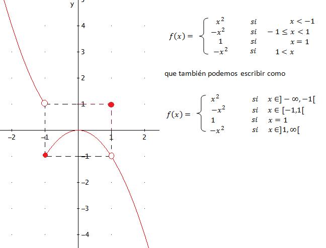ejemplo de función a trozos no continua